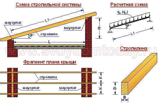 Как сделать односкатную крышу гаража пристроенного к дому